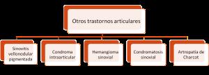 intraarticular